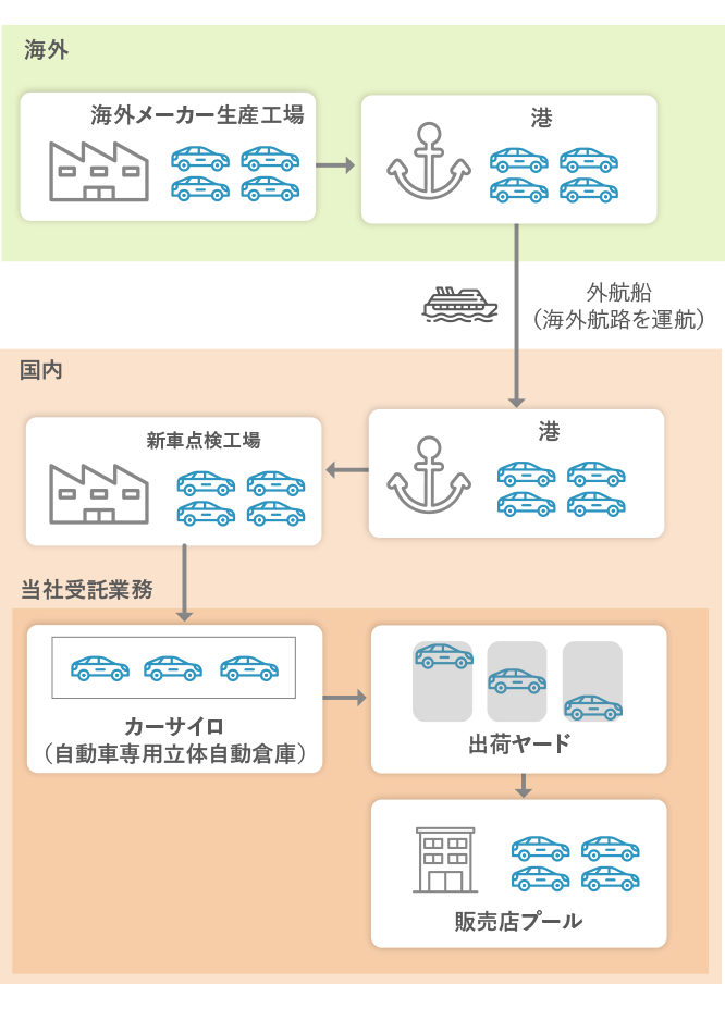 Transportation process for new vehicles produced by overseas brands