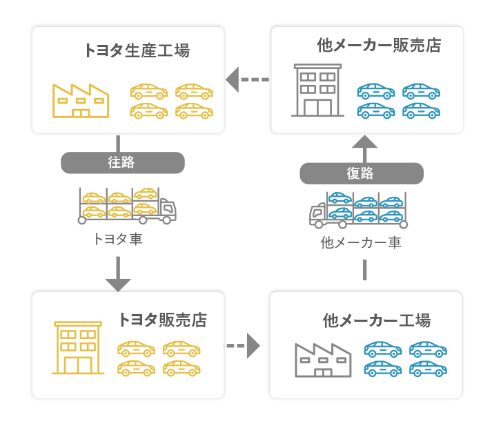 Transportation process for new vehicles produced by Japanese brands other than Toyota (Joint transportation)